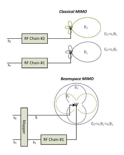 mimo antenna design thesis Max imizing lte performance through mimo mimo stands for multiple-input multiple-output roots in more widely deployed antenna techniques mimo.